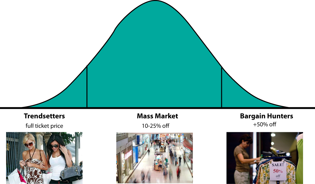 Trendsetters, mass market and bargain hunters shopping curve.