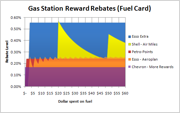 Analysis for Canadian gas station rewards