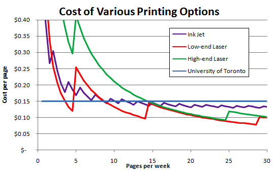 187 Inkjet Vs Laser Printer Costs For University Students Color Laser Printer Vs Inkjet Cost Per Page