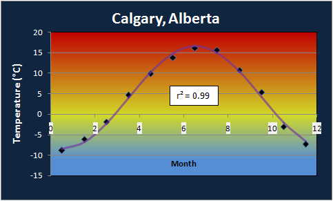 Calgary Annual Temperature Profile