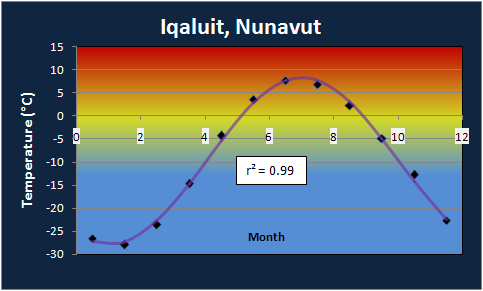 Iqaluit Annual Temperature Profile