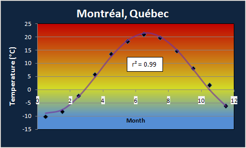 Montreal Annual Temperature Profile