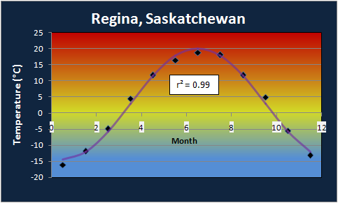 Regina Annual Temperature Profile