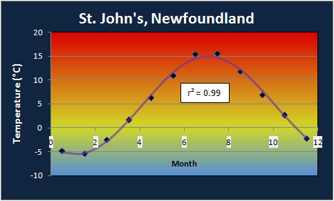St. John's Annual Temperature Profile