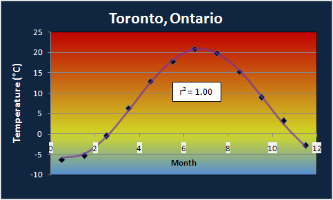 Toronto Annual Temperature Profile