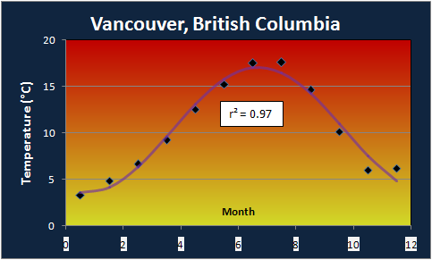 Vancouver Annual Temperature Profile