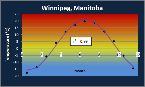 Winnipeg Annual Temperature Profile